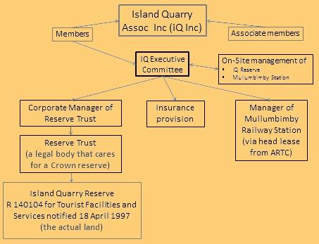 iQ Structure diagram